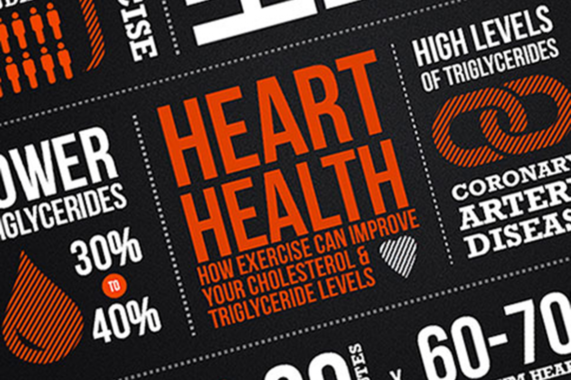exercise and cholesterol pic